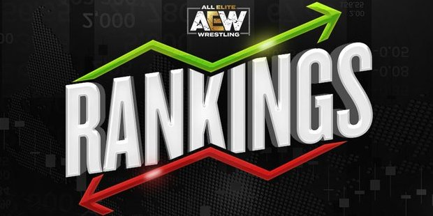 AEW Announces New Signing, Updated AEW Rankings